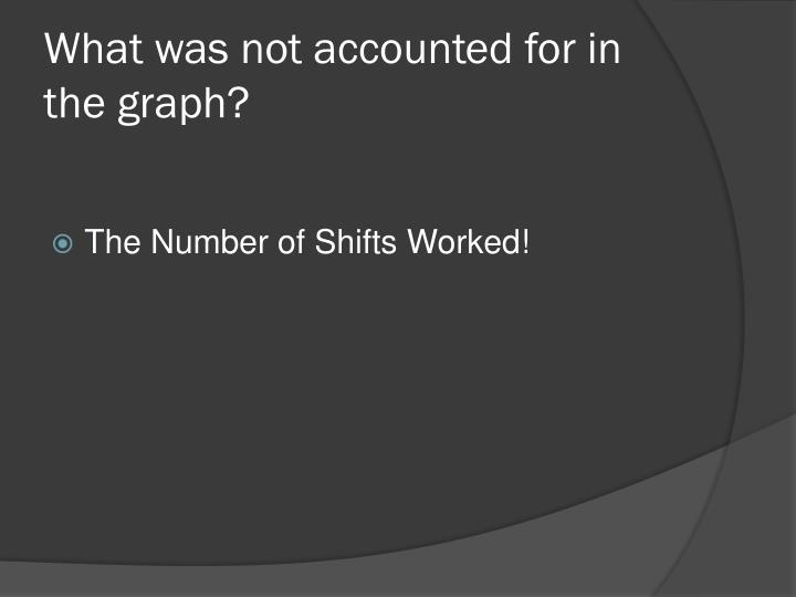 What was not accounted for in the graph?