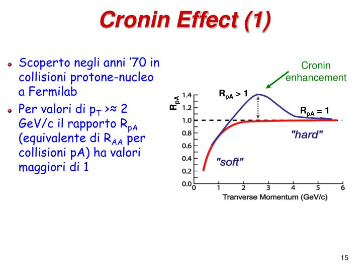 Cronin enhancement