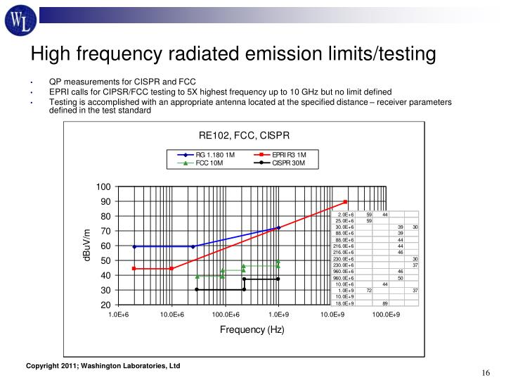 High frequency radiated emission limits/testing