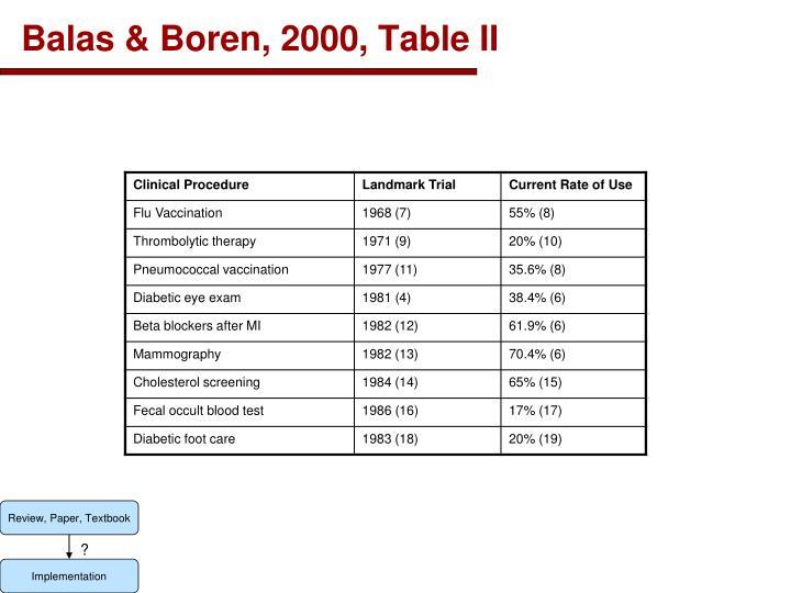 Balas & Boren, 2000, Table II