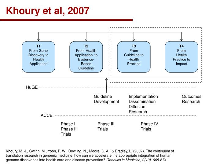 Khoury et al, 2007