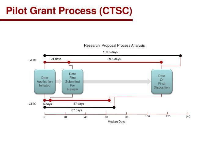 Pilot Grant Process (CTSC)