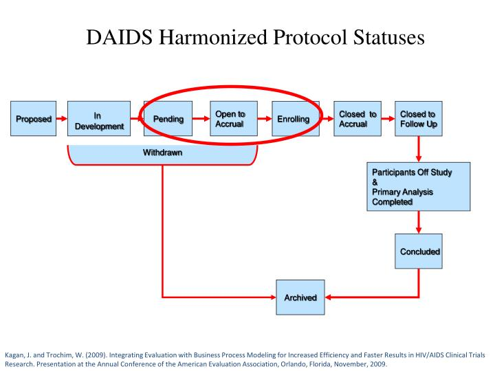 DAIDS Harmonized Protocol Statuses