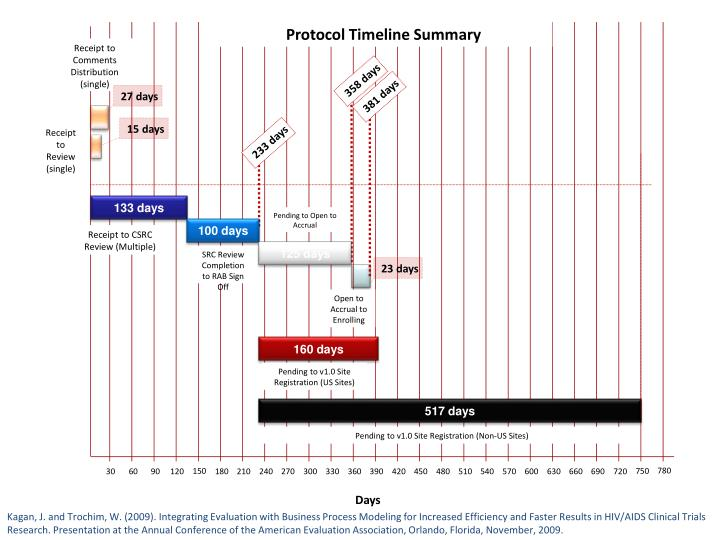 Protocol Timeline Summary