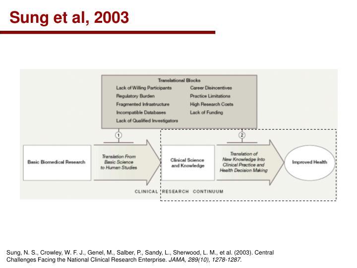 Sung et al, 2003