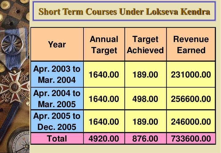 Short Term Courses Under Lokseva Kendra
