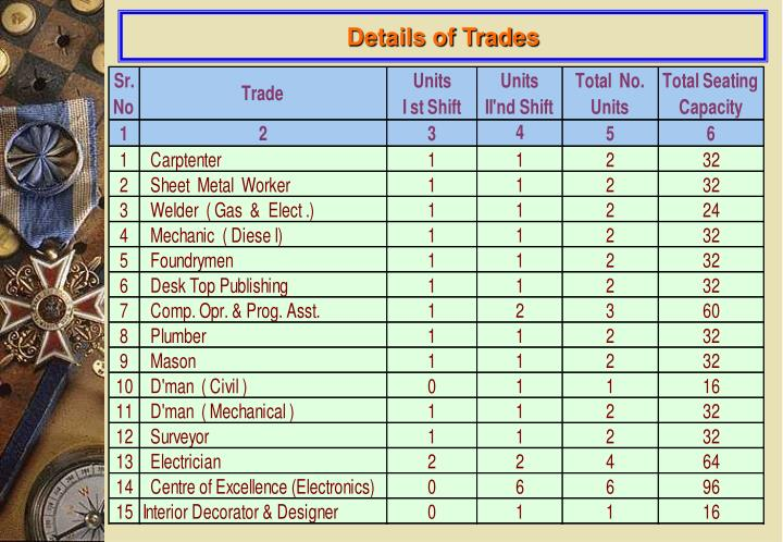 Details of Trades