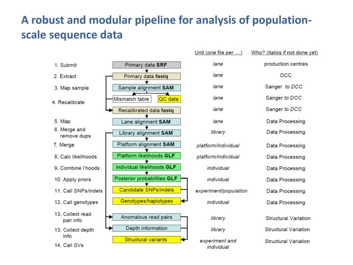 A robust and modular pipeline for analysis of population-scale sequence data