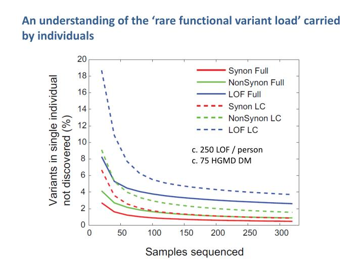 An understanding of the 'rare functional variant load' carried by individuals