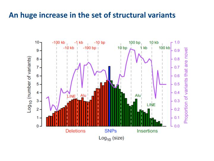 An huge increase in the set of structural variants