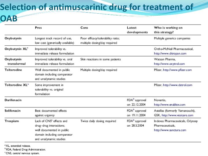 Selection of antimuscarinic drug for treatment of OAB