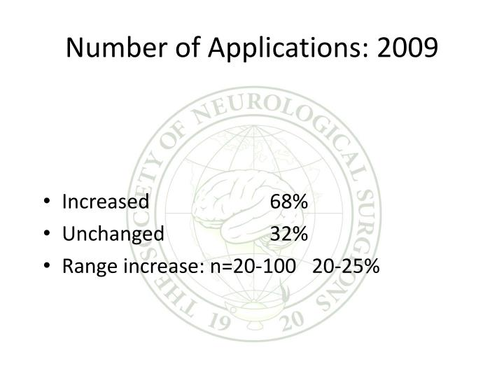 Number of Applications: 2009