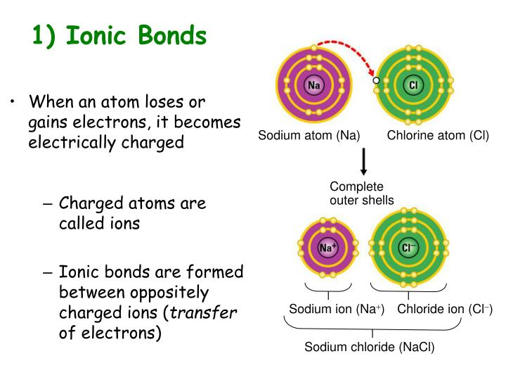 1) Ionic Bonds