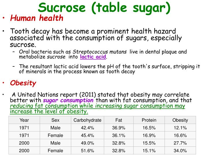 Sucrose (table sugar)
