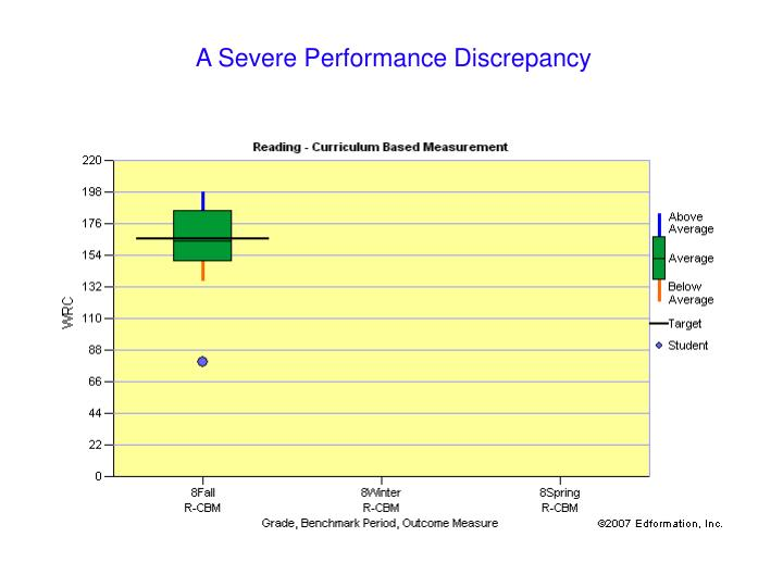 A Severe Performance Discrepancy