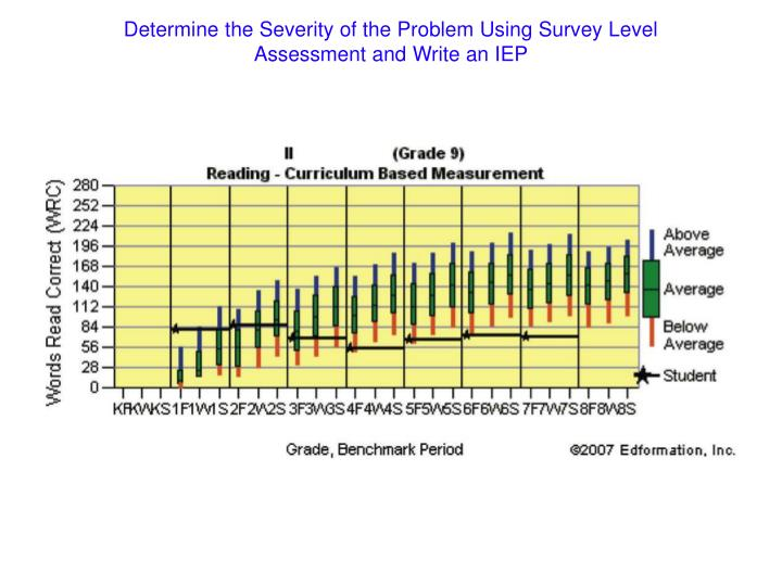 Determine the Severity of the Problem Using Survey Level Assessment and Write an IEP