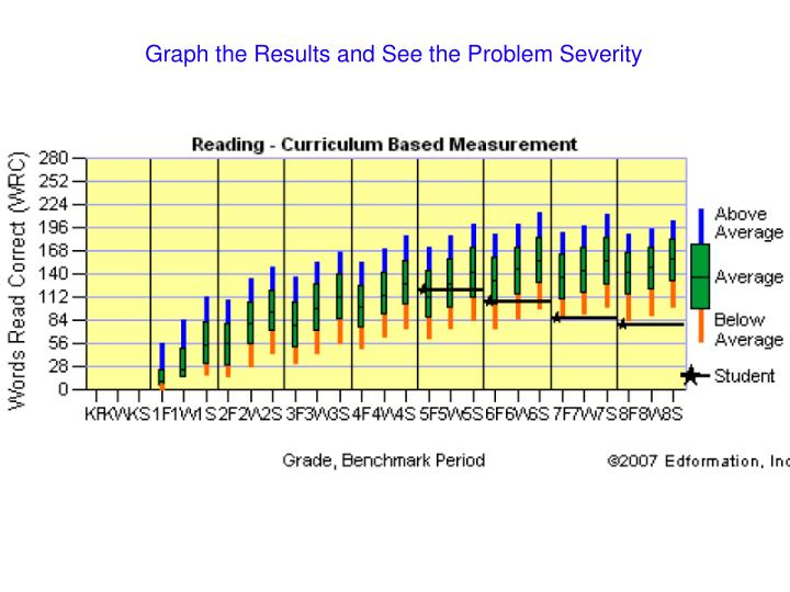 Graph the Results and See the Problem Severity