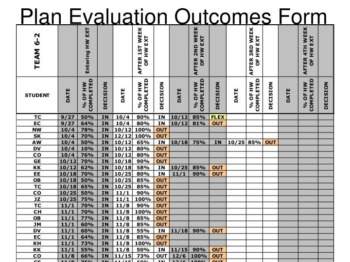 Plan Evaluation Outcomes Form