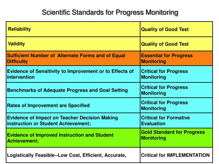 Scientific Standards for Progress Monitoring