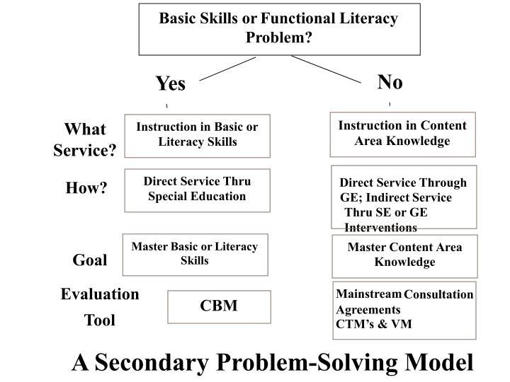 Basic Skills or
