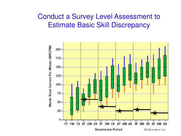 Conduct a Survey Level Assessment to Estimate Basic Skill Discrepancy