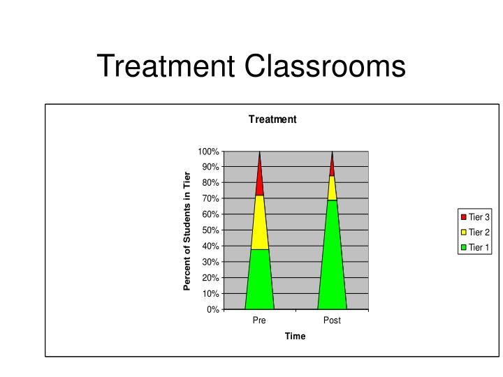 Treatment Classrooms
