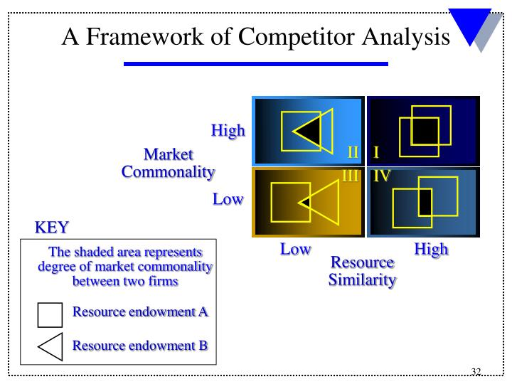 A Framework of Competitor Analysis