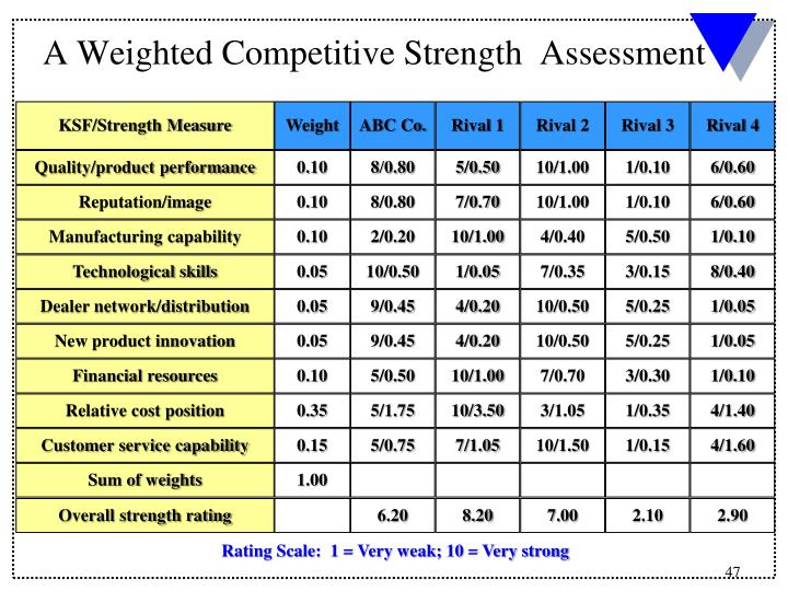 A Weighted Competitive Strength  Assessment