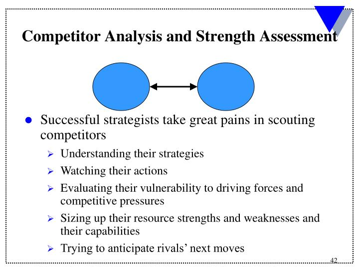 Competitor Analysis and Strength Assessment