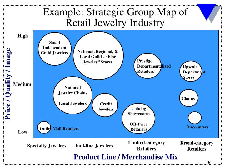 Example: Strategic Group Map of Retail Jewelry Industry