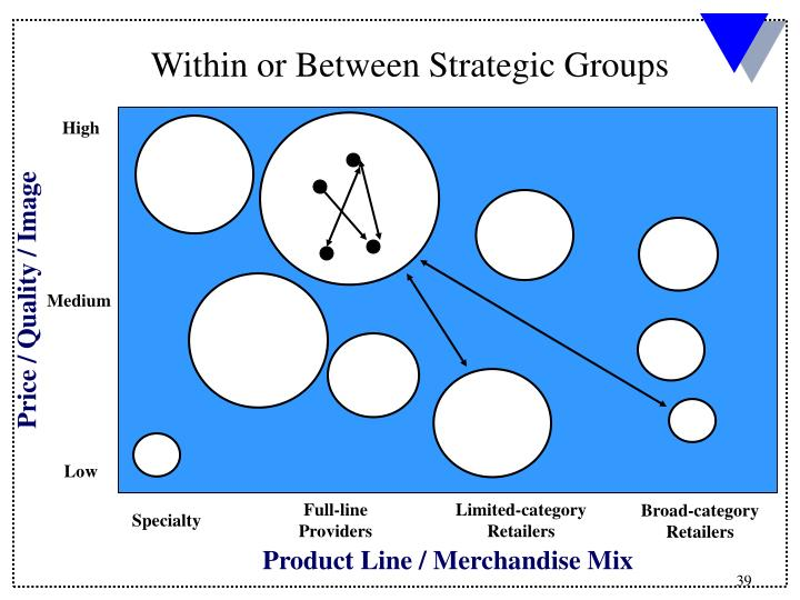 Within or Between Strategic Groups