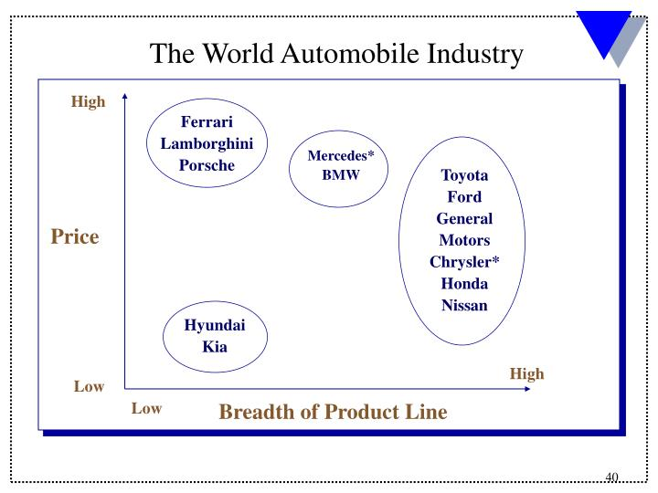 The World Automobile Industry