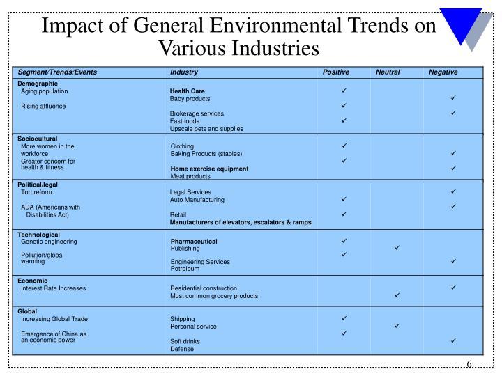 Impact of General Environmental Trends on Various Industries
