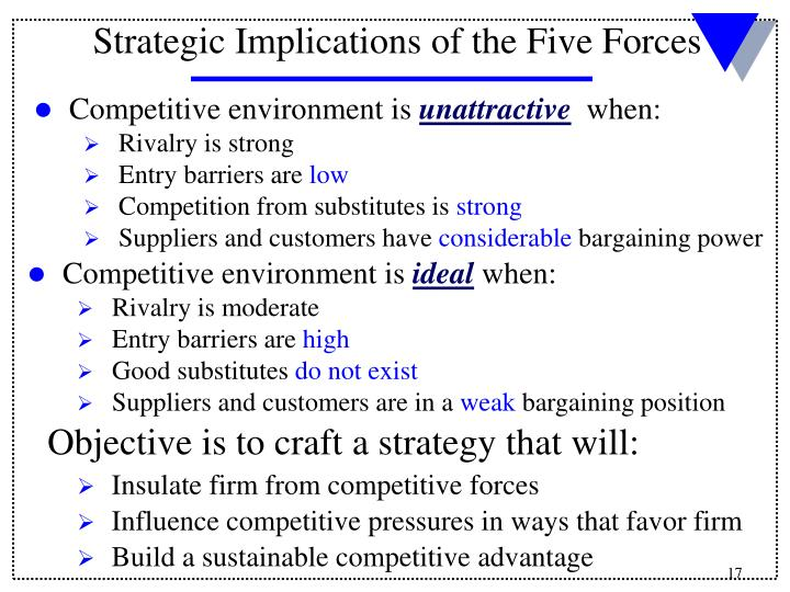 Competitive environment is