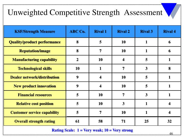 Unweighted Competitive Strength  Assessment