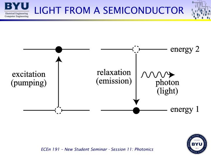 LIGHT FROM A SEMICONDUCTOR