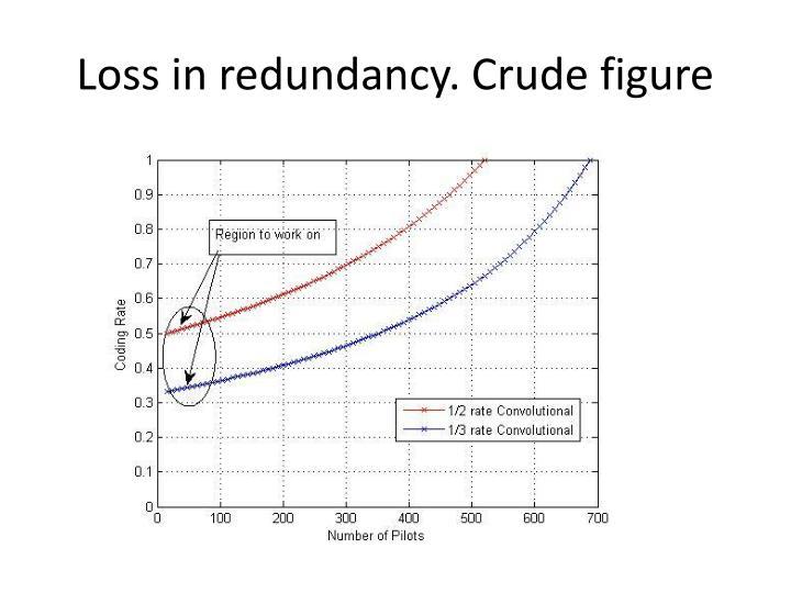 Loss in redundancy. Crude figure
