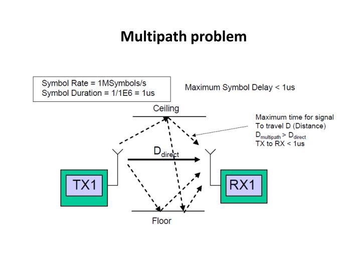 Multipath problem