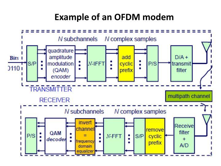 Example of an OFDM modem