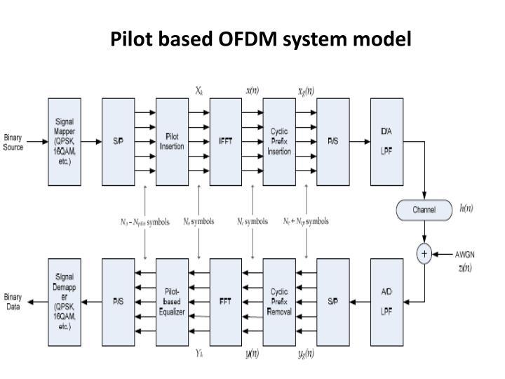 Pilot based OFDM system model