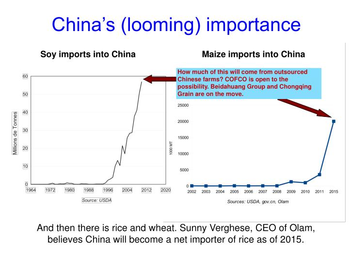 Soy imports into China