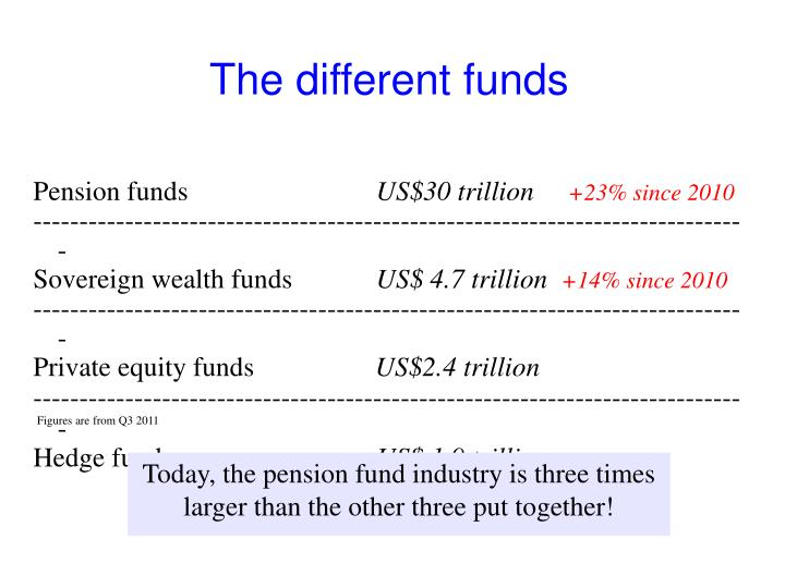 The different funds