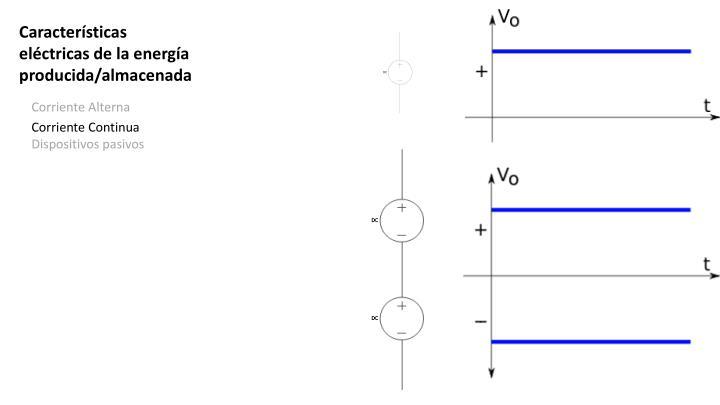 Características eléctricas de la energía producida/almacenada