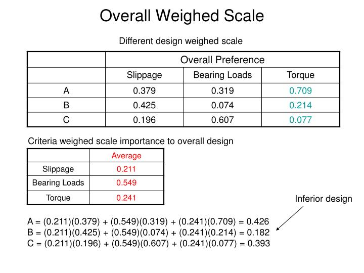 Overall Weighed Scale
