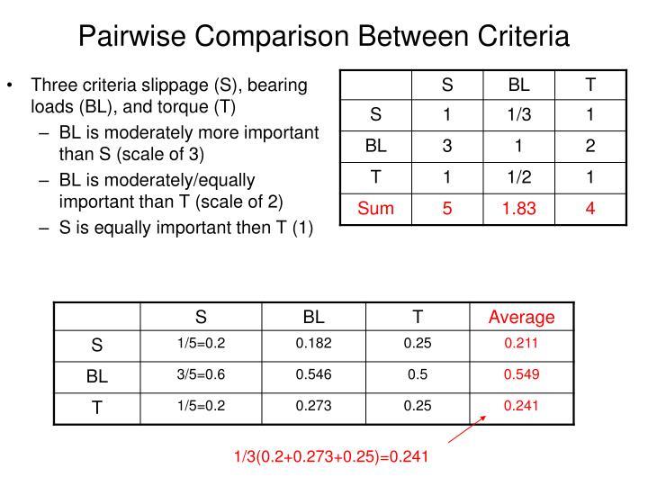 Pairwise Comparison Between Criteria