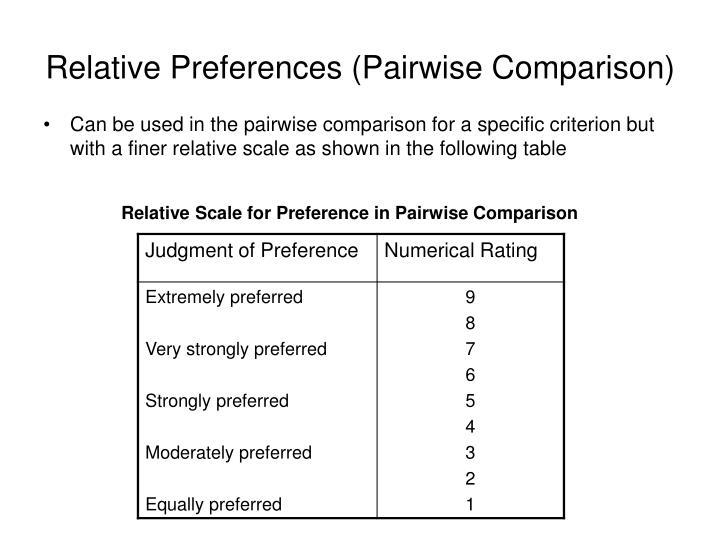 Relative Preferences (Pairwise Comparison)