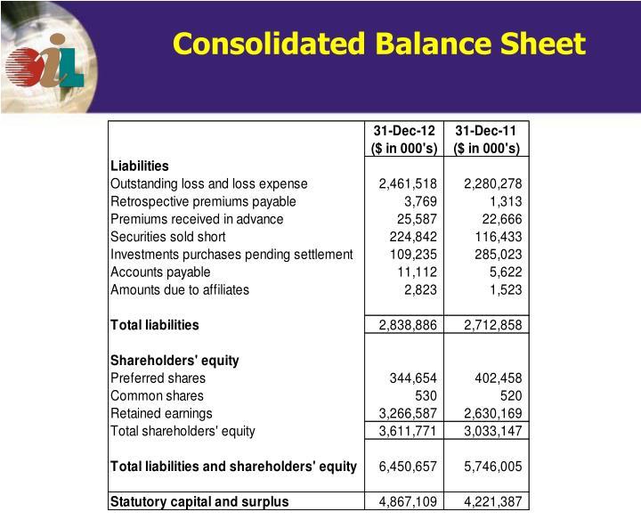 Consolidated Balance Sheet