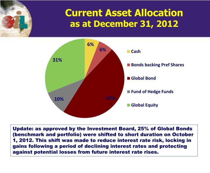 Current Asset Allocation
