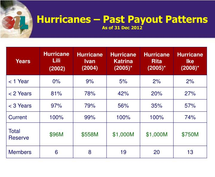 Hurricanes – Past Payout Patterns