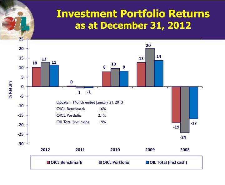 Investment Portfolio Returns